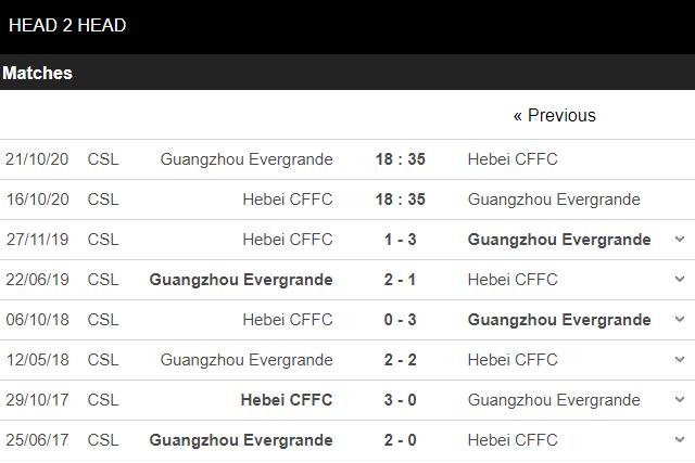soi kèo hebei vs guangzhou evergrande