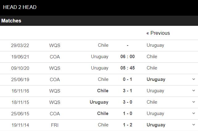 soi kèo uruguay vs chile