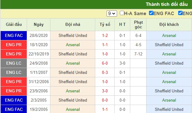 nhận định arsenal vs sheffield united