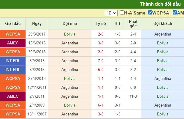 nhận định bolivia vs argentina