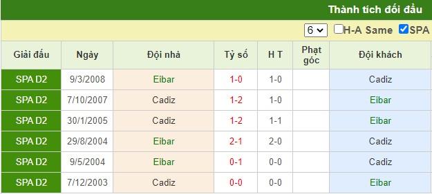nhận định eibar vs cadiz