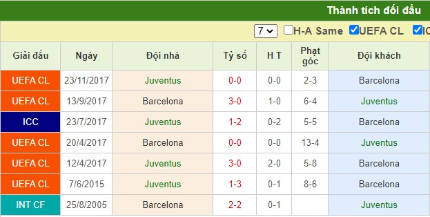 nhận định juventus vs barcelona