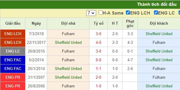 nhận định sheffield united vs fulham