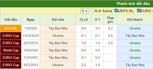nhận định ukraine vs tây ban nha