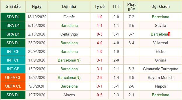 nhận định barcelona vs ferencvarosi