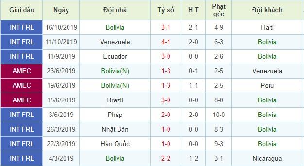 nhận định brazil vs bolivia