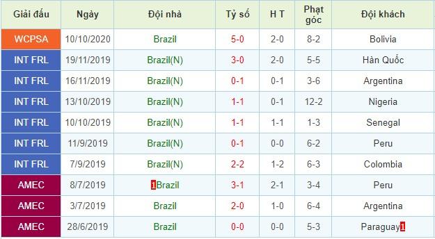 nhận định peru vs brazil