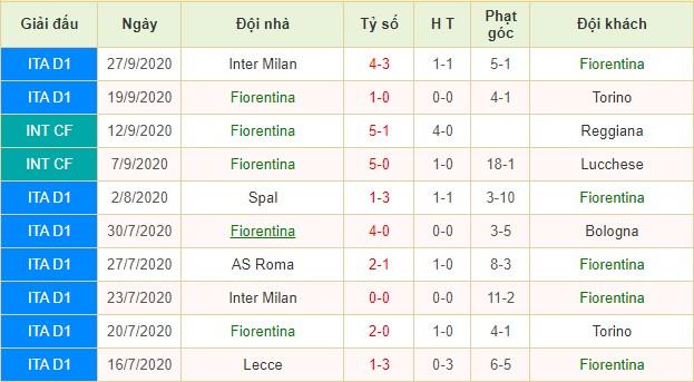nhận định fiorentina vs sampdoria