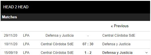 soi kèo central vs defensa