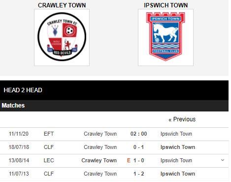 soi kèo crawley town vs ipswich