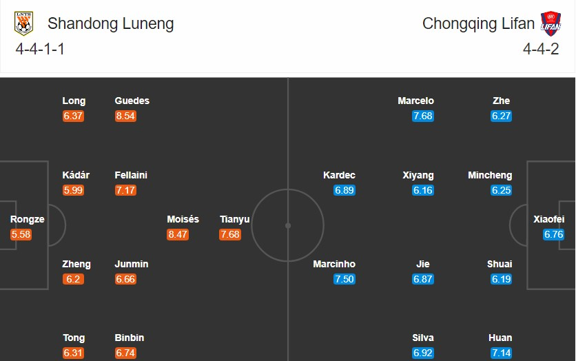 soi kèo shandong luneng vs chongqing
