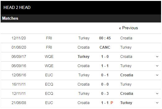 soi kèo thổ nhĩ kỳ vs croatia