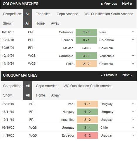 soi kèo colombia vs uruguay