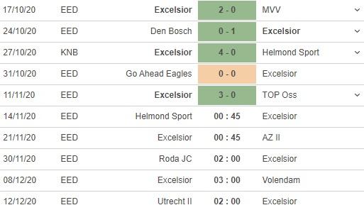 soi kèo helmond sport vs excelsior