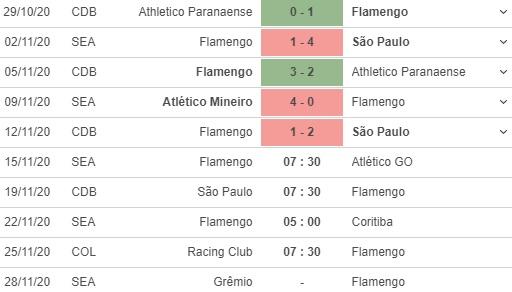 soi kèo flamengo vs atletico go