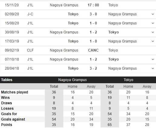 soi kèo nagoya grampus vs fc tokyo