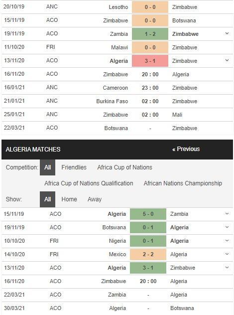 soi kèo zimbabwe vs algeria