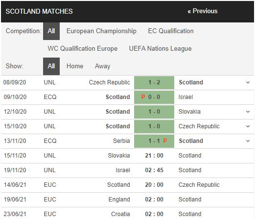 soi kèo slovakia vs scotland