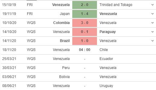 soi kèo venezuela vs chile
