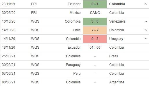soi kèo ecuador vs colombia