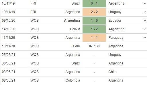 soi kèo peru vs argentina