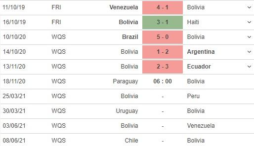soi kèo paraguay vs bolivia