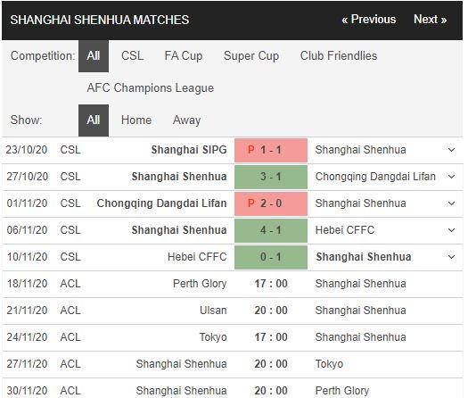 soi kèo perth glory vs shanghai shenhua