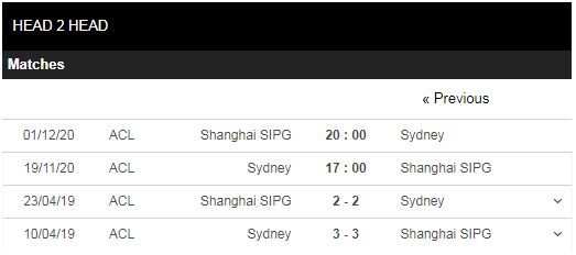 soi kèo sydney fc vs shanghai sipg