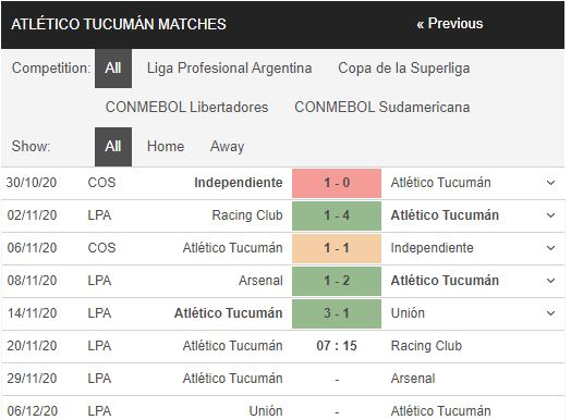 soi kèo atletico tucuman vs racing club