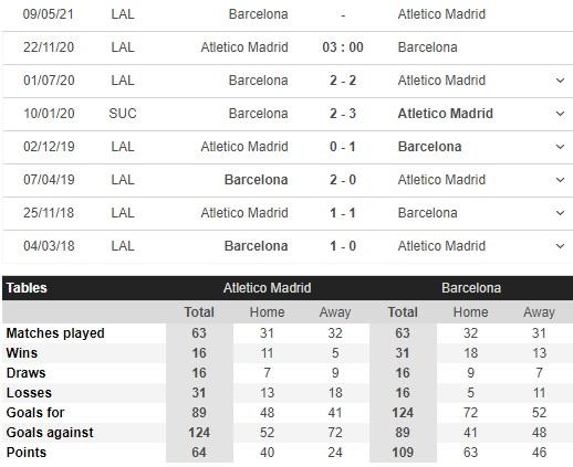 soi kèo atletico madrid vs barcelona