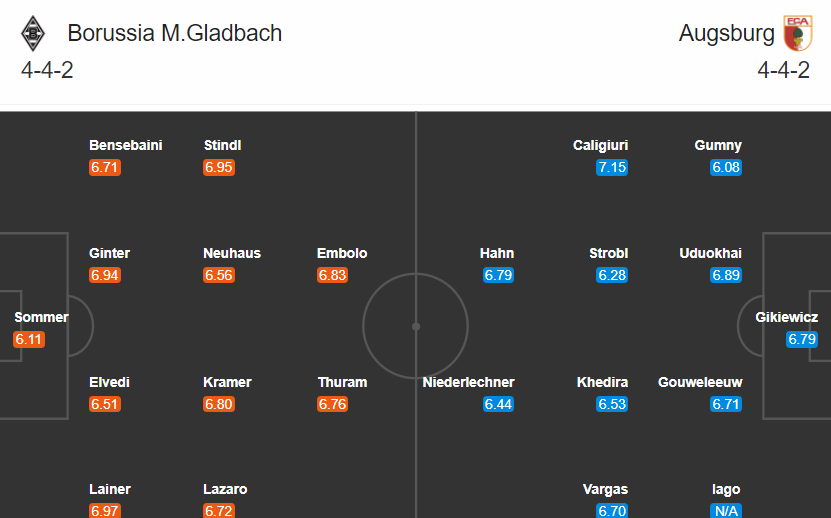 soi kèo gladbach vs augsburg