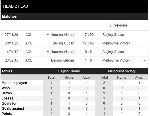 soi kèo beijing guoan vs melbourne victory