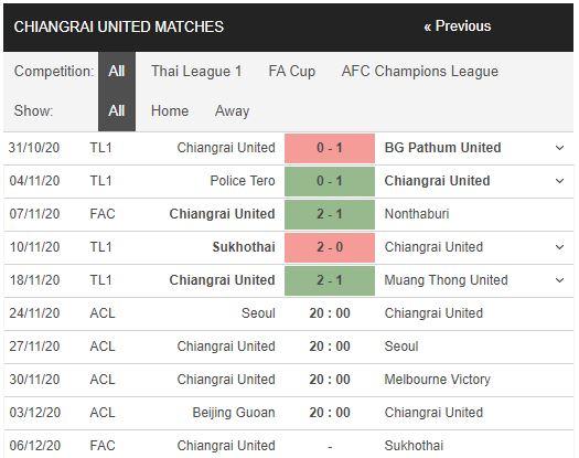 soi kèo fc seoul vs chiangrai united