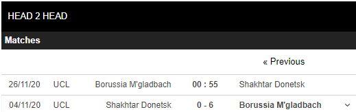soi kèo gladbach vs shakhtar donetsk