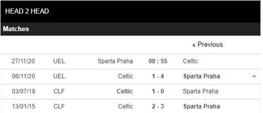 soi kèo sparta praha vs celtic