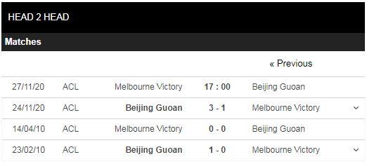 soi kèo melbourne victory vs beijing guoan