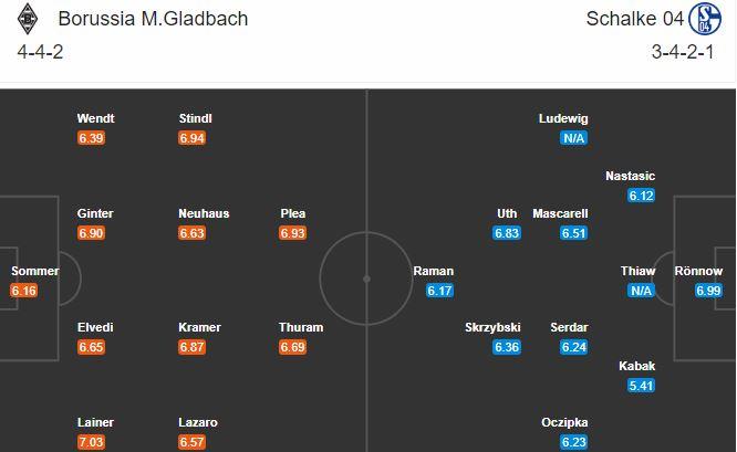 soi kèo gladbach vs schalke