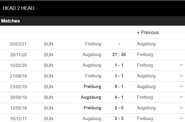 soi kèo augsburg vs freiburg