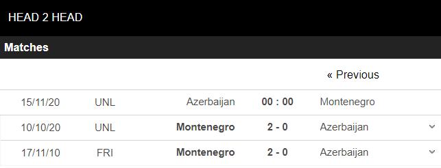 soi kèo azerbaijan vs montenegro