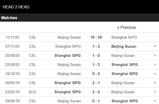 soi kèo beijing guoan vs shanghai sipg