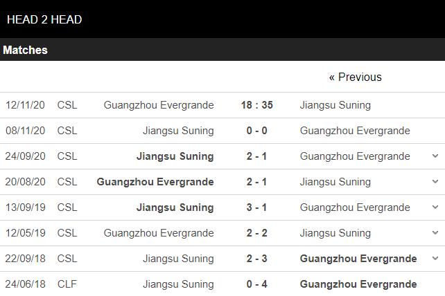 soi kèo guangzhou evergrande vs jiangsu suning