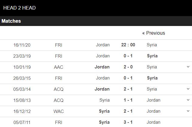 soi kèo jordan vs syria