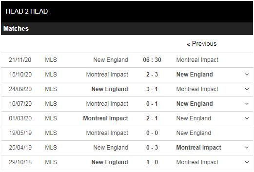 soi kèo new england vs montreal impact