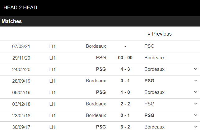 soi kèo psg vs bordeaux