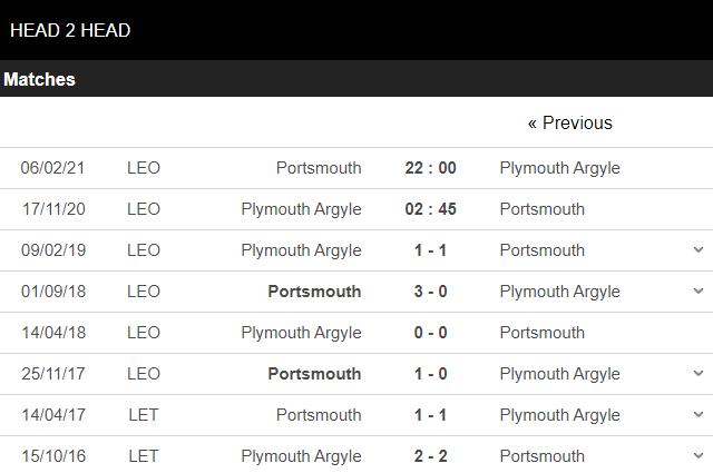 soi kèo plymouth vs portsmouth