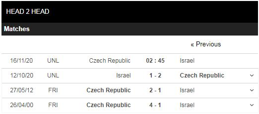 soi kèo séc vs israel
