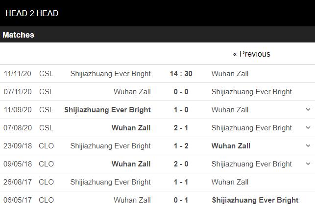 soi kèo shijiazhuang vs wuhan zall