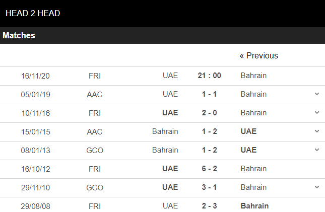 soi kèo uae vs bahrain