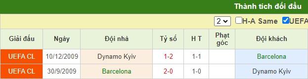 nhận định barcelona vs dynamo kiev