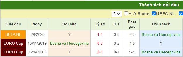 nhận định bosnia vs italy